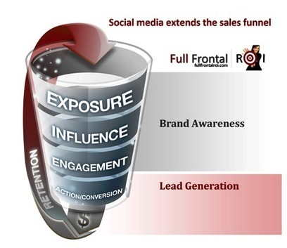5 Tips for Moving Social Media Leads Into the Sales Funnel | Marketing with Social Media | Scoop.it