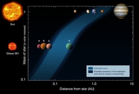First potentially 'Habitable' planet discovered, other than Earth of course | Science is our friend | Scoop.it