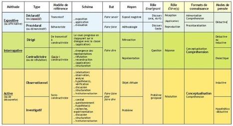 Les méthodes pédagogiques en information-documentation - Les Trois Couronnes - Didactique de l'Information Documentation - Pascal Duplessis | Médiathèques vivantes, cultures physiques et numériques à partager | Scoop.it