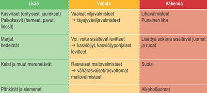 Tässä on uusi lautasmalli: Suomessa muita Pohjoismaita tiukempi suositus ... - Iltalehti | Terveystieto | Scoop.it
