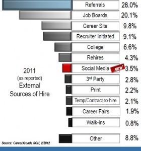 Et si le recrutement 2.0 n'était que du marketing ?   Management et recrutement, génération-culture Y, prospective sur les nouveaux métiers liés à l'impact de la culture connectée   Scoop.it