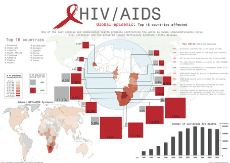 AIDS/HIV | Geography Education | Scoop.it