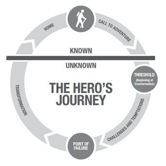 An Unlearning Safety Journey | Safety Risk | Scoop.it