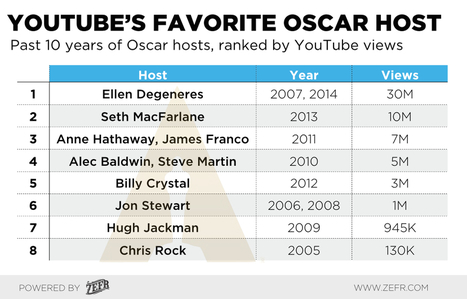 And the Oscar Goes To... YouTube - ZEFR Blog | Marketing & Webmarketing | Scoop.it