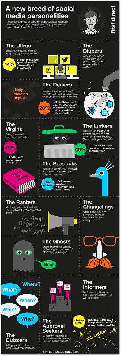 En los social media hay 12 tipos de personalidades, ¿cuál es la suya? : Marketing Directo | sararoto | Scoop.it