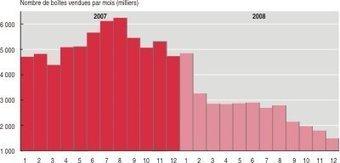 Insee - Économie - Les prix des médicaments de 2000 à 2010 | le monde de la e-santé | Scoop.it