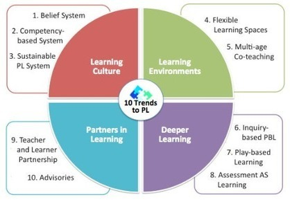 Personalize Learning: Infographic: 10 Trends to Personalize Learning in 2015 | Pensamiento crítico y su integración en el Curriculum | Scoop.it