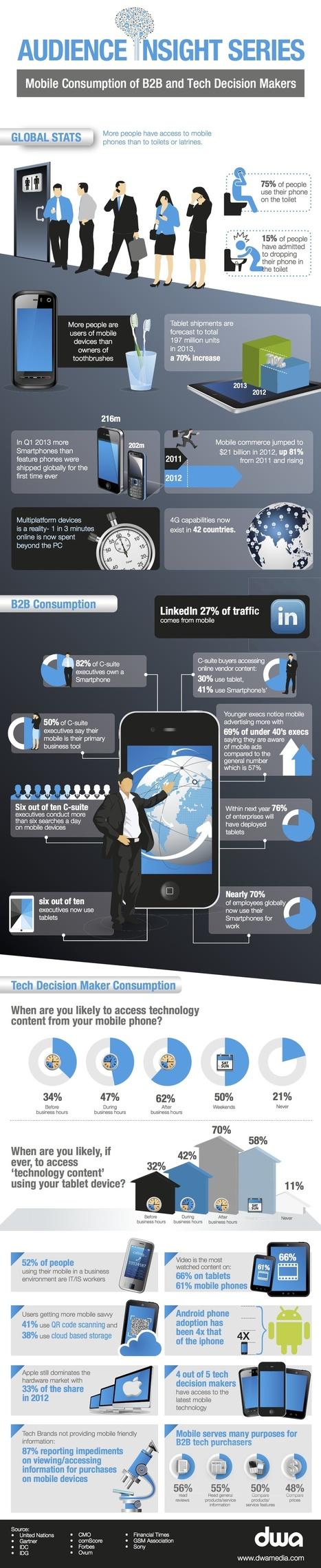 Uso del móvil en B2B | Marketing y ventas B2B | Scoop.it