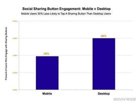 Réseaux sociaux : c'est prouvé, personne n'utilise les boutons de partage | Webmarketing & Social Media | Scoop.it