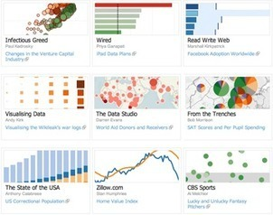 About Tableau's Products | Tableau Public | Collaboration tools and news | Scoop.it