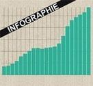 Data - L'agriculture biologique gagne du terrain - Environnement Magazine | ECONOMIES LOCALES VIVANTES | Scoop.it