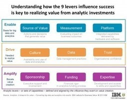 Creating Value from Analytics: The Nine Levers of Business Success | Social Media | Scoop.it
