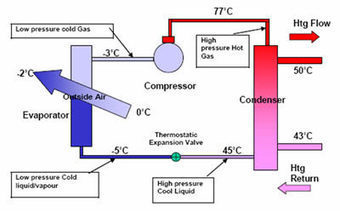 BasicFactsAboutAirSourceHeatPumps | Global Energy Systems | Scoop.it