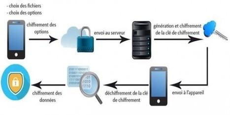 SmartCrypter : Un jeune ingénieur français à l'honneur | mlearn | Scoop.it