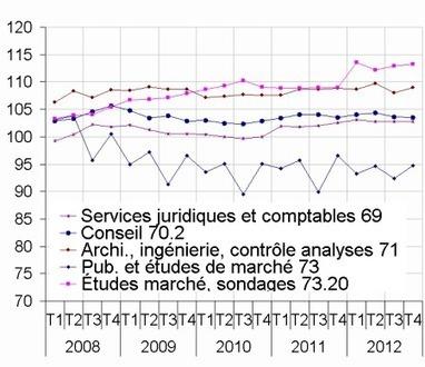 Insee - Indicateur - Prix de production des services aux entreprises: évolutions contrastées au quatrième trimestre 2012 | ECONOMIE ET POLITIQUE | Scoop.it