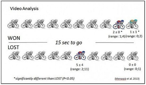 The profile of a sprint: What does it take to win a sprint stage? | Sport innovation | Scoop.it
