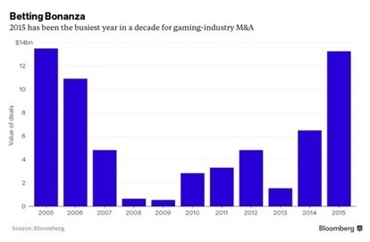 Here's a Sure Bet: Merger Mania Won't Abate in Gaming Industry   Innovation + Leaders   Scoop.it