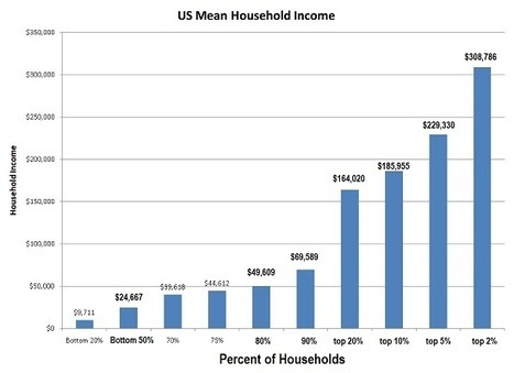 oftwominds-Charles Hugh Smith: U.S. Households Under Pressure: Stagnant Incomes, Rising Basic Expenses | Gold and What Moves it. | Scoop.it