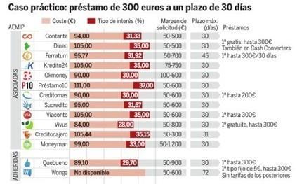 Los Anticipos de Contante más baratos que la media | Finanzas | Scoop.it