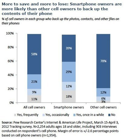 New Report from Pew Internet Looks at Privacy and Data Management on Mobile Devices | Internet Privacy today | Scoop.it