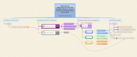 Revitez!: Nouveauté REvit 2013 : Les familles d'escalier | Logiciels d'architecture | Scoop.it
