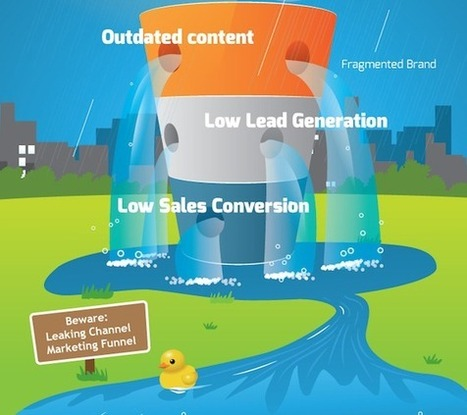 5 Steps to Rescue Your Channel Marketing Funnel [Infographic] | Channel Marketing | Scoop.it