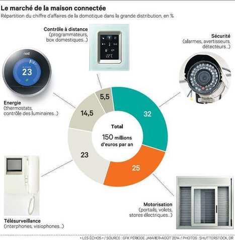 Maison connectée - les géants de la tech cherchent à préempter le marché Tech - Médias - Les Echos.fr | Hardware | Scoop.it