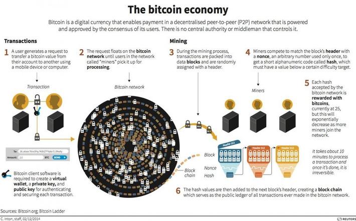 Here's how the Bitcoin economy works | money money money | Scoop.it