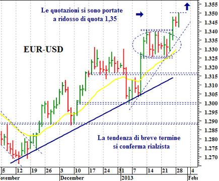 Euro-dollaro: il prossimo target rialzista si trova a quota 1,3550   Valute   Scoop.it