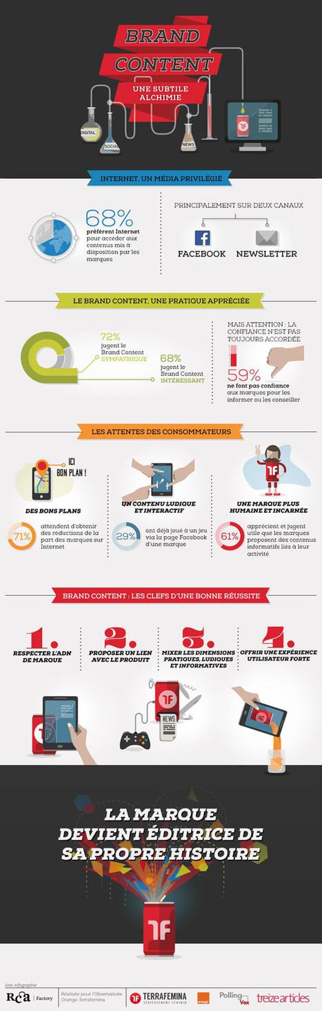 [Etude] 61% des internautes jugent utile le Brand Content   Pandaly22   Scoop.it