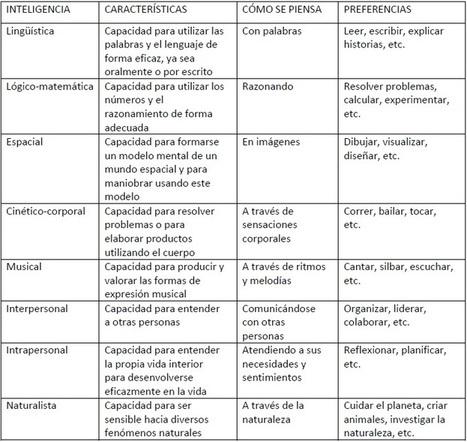 Inteligencias múltiples en el aula | Evaluación | Scoop.it