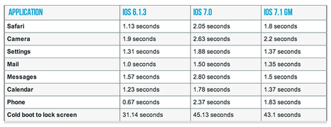 Apple's iOS 7.1 brings iPhone 4 speed enhancements | Veille technologique | Scoop.it