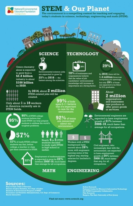 Sixteen Ways the Environment Matters in STEM Education | Curious Minds | Scoop.it