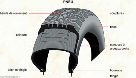 Blog du Pneu | pneus moins cher | Scoop.it