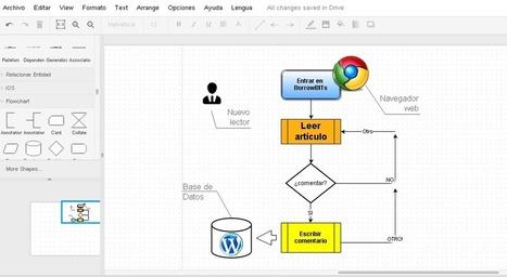 Draw.io, excelente herramienta con un interesantísimo modelo de negocio | FORMACIÓN IES ISLA DEVA | Scoop.it