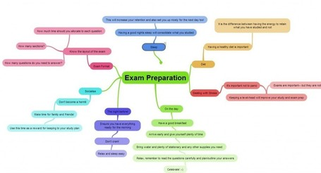 New ExamTime Features: Mind Maps & Flashcards Changes | iGeneration - 21st Century Education | Scoop.it
