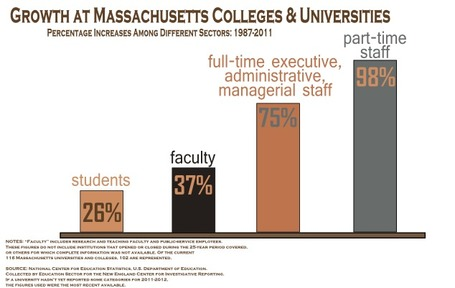 Administrative Positions Skyrocket at Massachusetts Colleges and Universities | New England Center for Investigative Reporting at Boston University | :: The 4th Era :: | Scoop.it