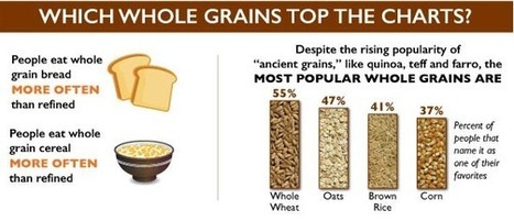Survey: Two-thirds of Americans Make Half Their Grains Whole | The Whole Grains Council | Eating Healthy Living Well | Scoop.it