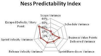 The Two Metrics that Matter | Agile | In the name of Agile | Scoop.it