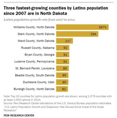 The fastest-growing counties for Latinos are in . . . North Dakota?! | enjoy yourself | Scoop.it