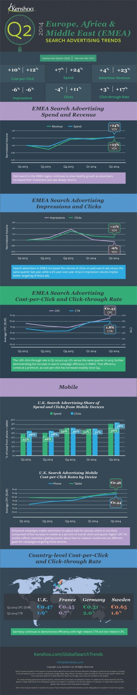 Search advertising spend up 24% in Europe (Infographic) | MarketingHits | Scoop.it