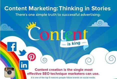 Content Marketing in SEO – Infographic | SEO & Digital Marketing Blog - Abdul Malick | MarketingHits | Scoop.it