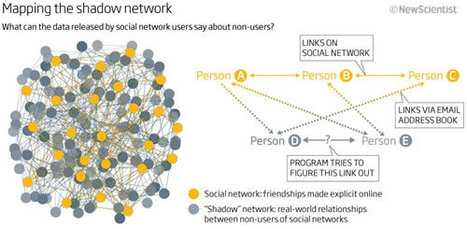 """Not on Facebook? Researchers Can Still Probe the """"Shadow Network"""" 