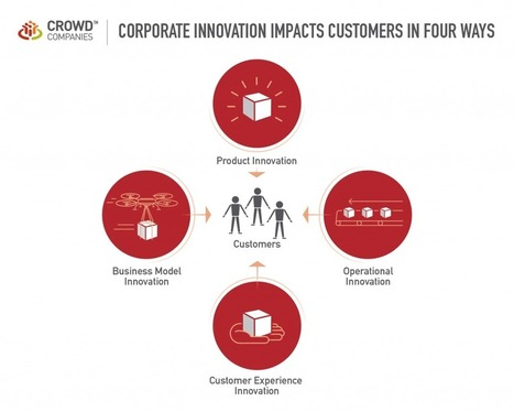 Corporate Innovation Impacts Customers in Four Ways | The Jazz of Innovation | Scoop.it
