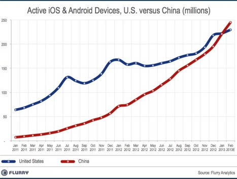 China Now Has More Tablets And Smartphones Than The US | Digital-News on Scoop.it today | Scoop.it