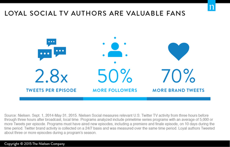 The Value Of Loyal Social TV Fans - INFOGRAPHIC | screen seriality | Scoop.it