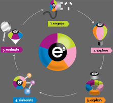 The e5 Instructional Model | Resourcing the Curriculum K-6 | Scoop.it