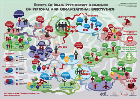 Brain Psychology Awareness Does have an Effect  on on Organizational Change and Leadership Effectiveness! | Team Success : Global Leadership Coaching Tips and Free Content | Scoop.it