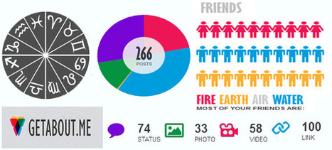 Create Your Own Facebook Infographics with GetAboutMe   visualizing social media   Scoop.it