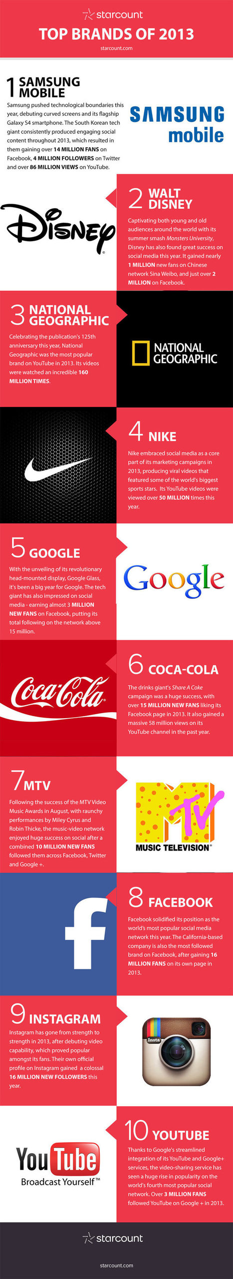 Top 10 Brands on Social Media in 2013 an Infographic | Personal branding and social media | Scoop.it
